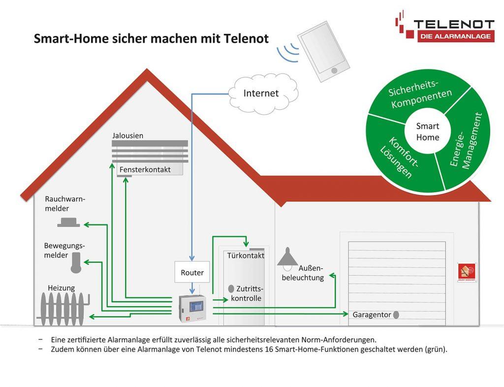 smart home jetzt absichern mit telenot karp gmbh. Black Bedroom Furniture Sets. Home Design Ideas