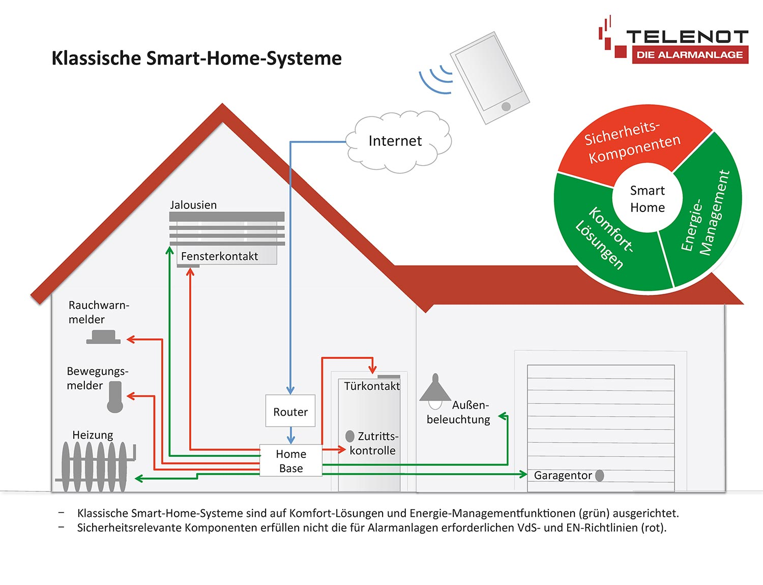 Smart-Home ohne Telenot
